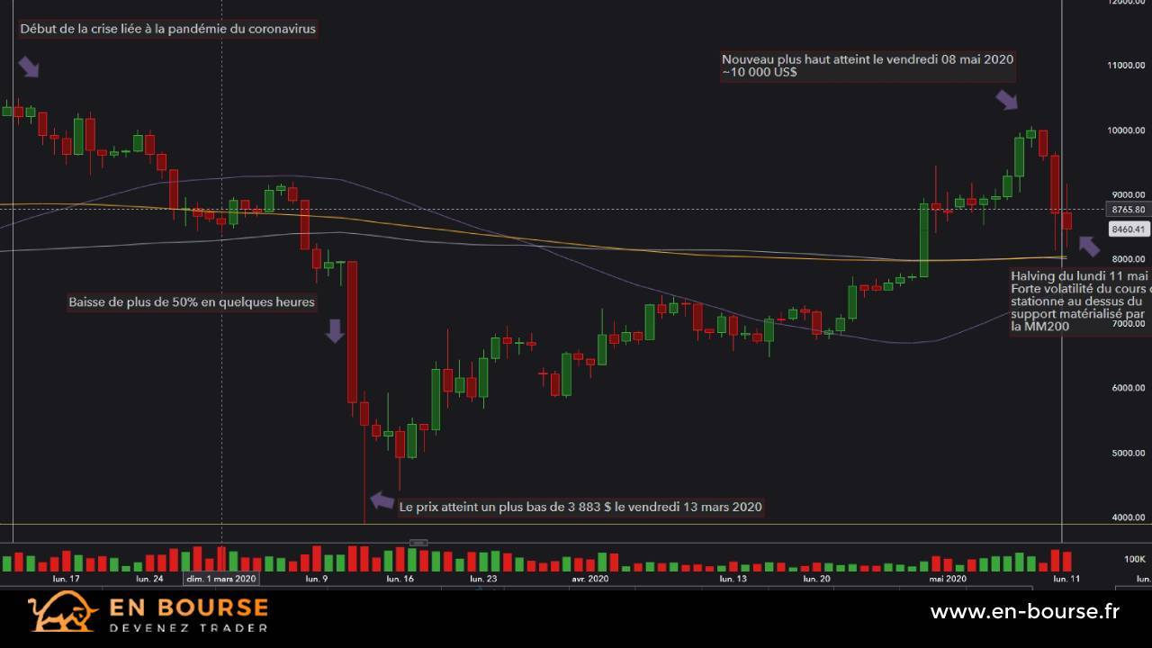 Cotation en UT Daily du Bitcoin entre le 13 février et le 11 mai 2020