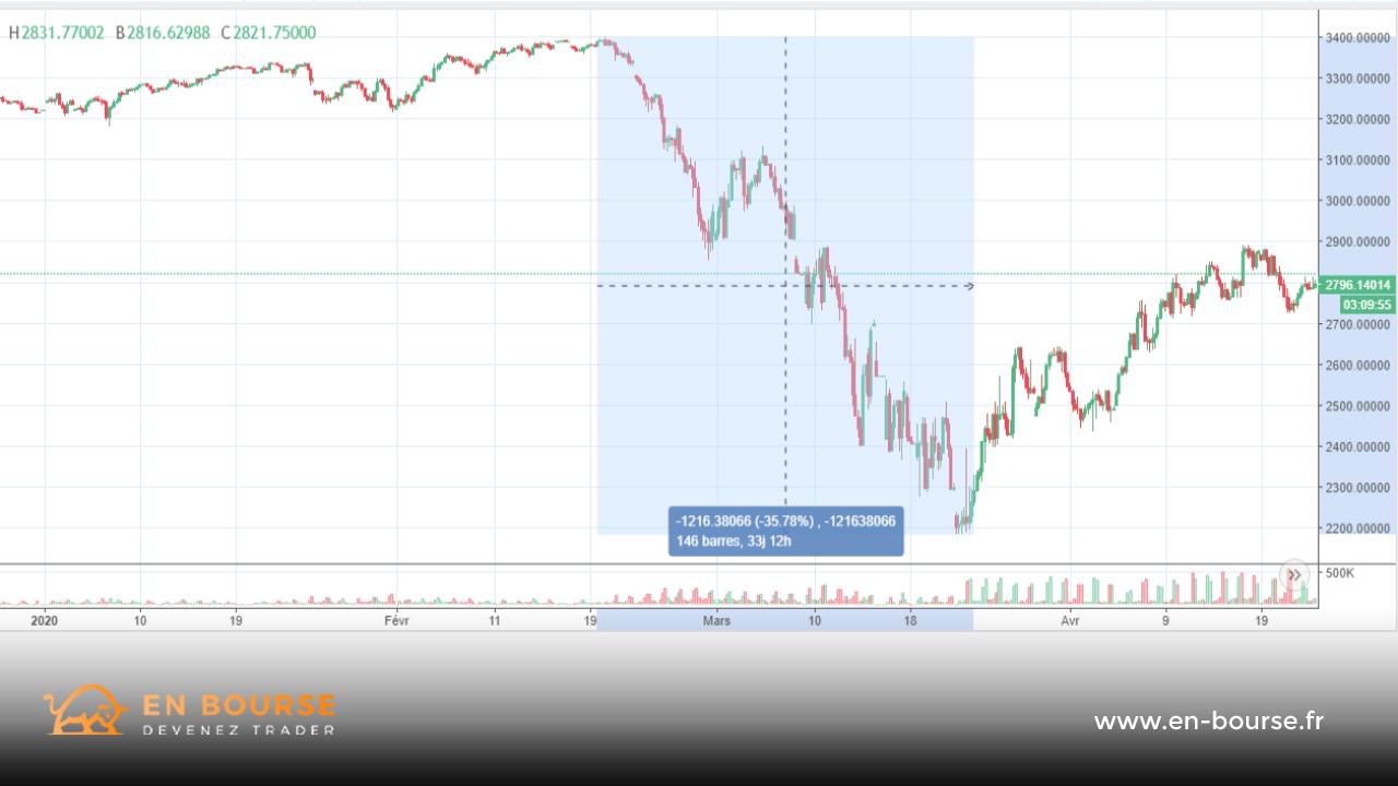 Cotation de l'indice de volatilité des marchés - 2020