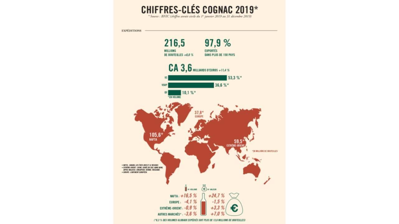 Cartographie du marché du Cognac en 2019 - Rapport janvier 2020