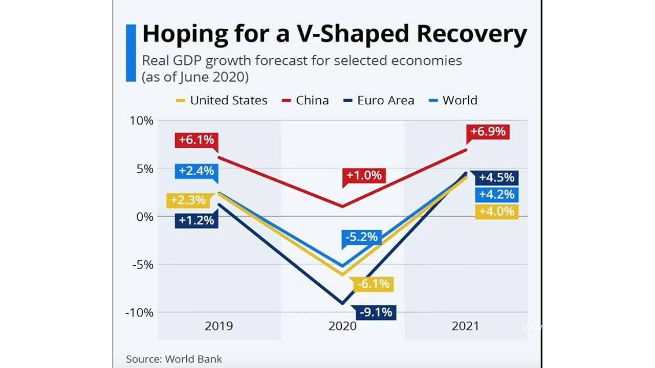 Infographie de la Banque mondiale présentant les attentes en matière de croissance des zones régionales d'ici 2021