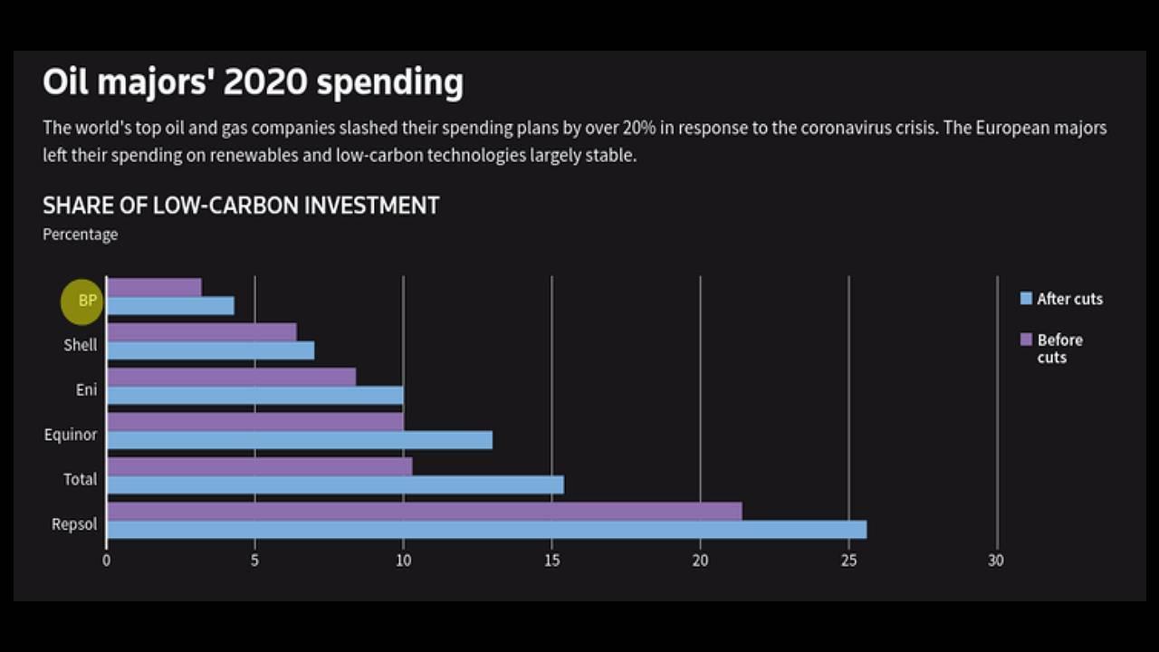 Infographie des dépenses majeures opérées par les compagnies pétrolières en 2020