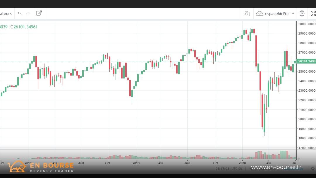 Cycle sur le DJIA