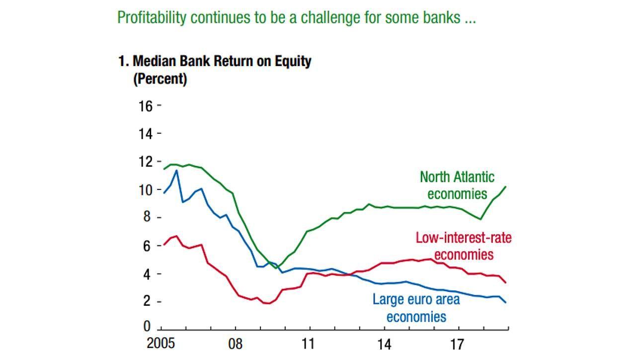 Graphique comparant la rentabilité des banques au niveau régional
