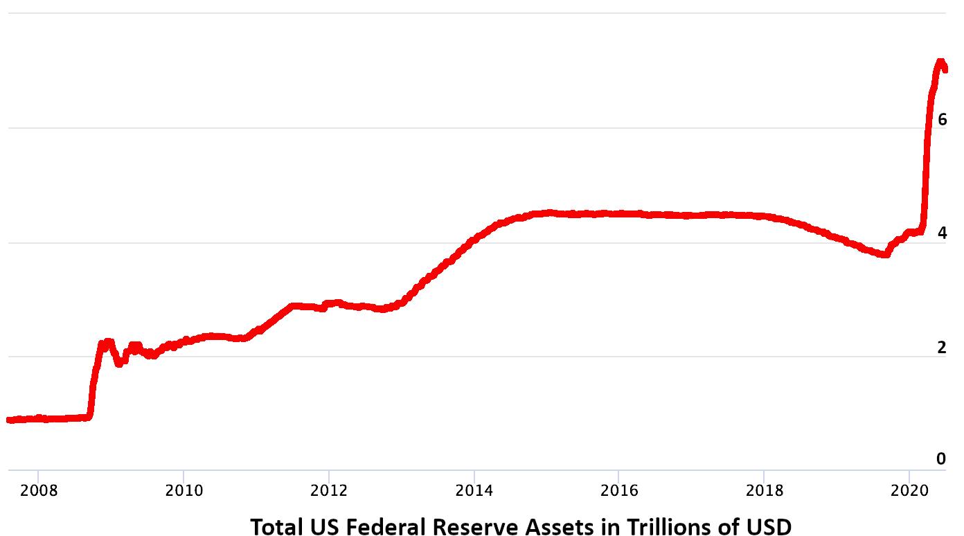 Montant total des actifs financiers de la Réserve Fédérale entre 2008 et la crise économique et sanitaire de la Covid-19