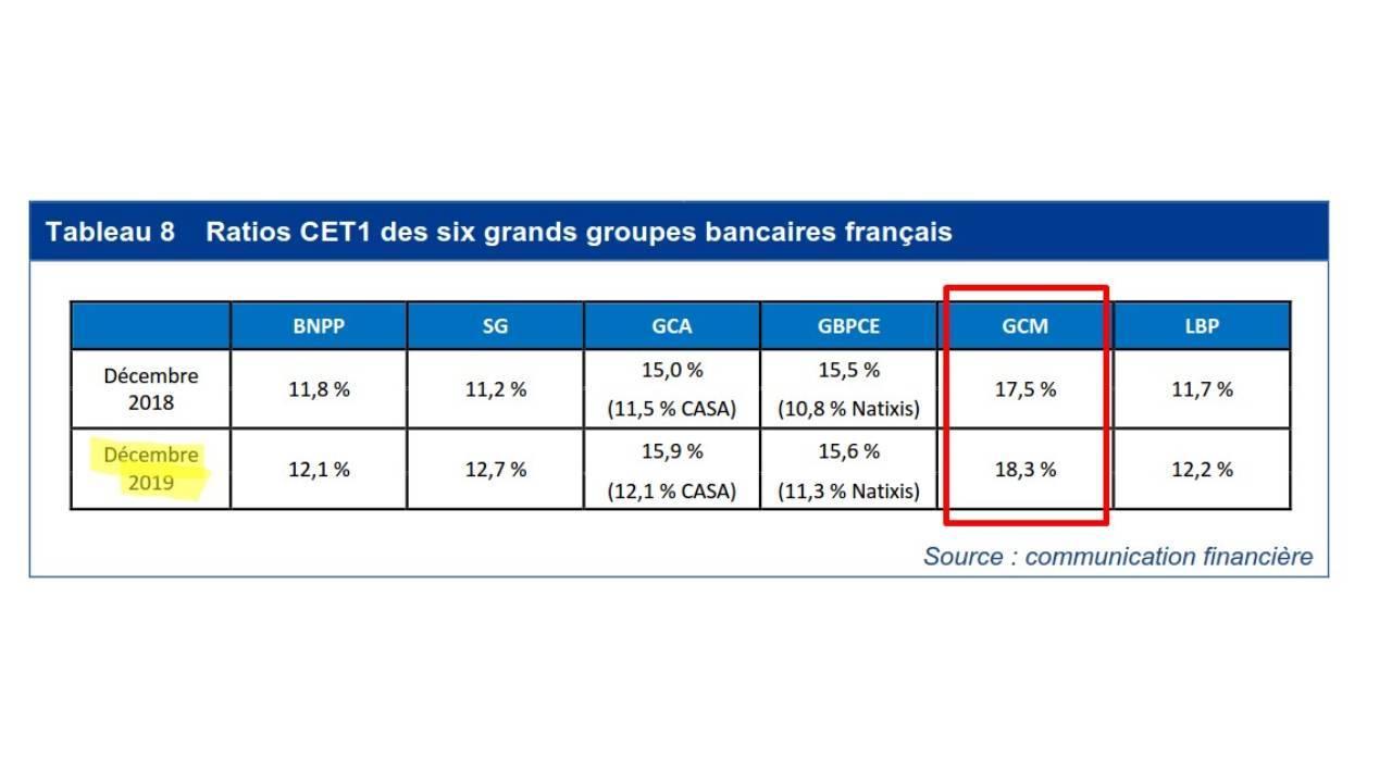 Rapport Banque de France - 2020