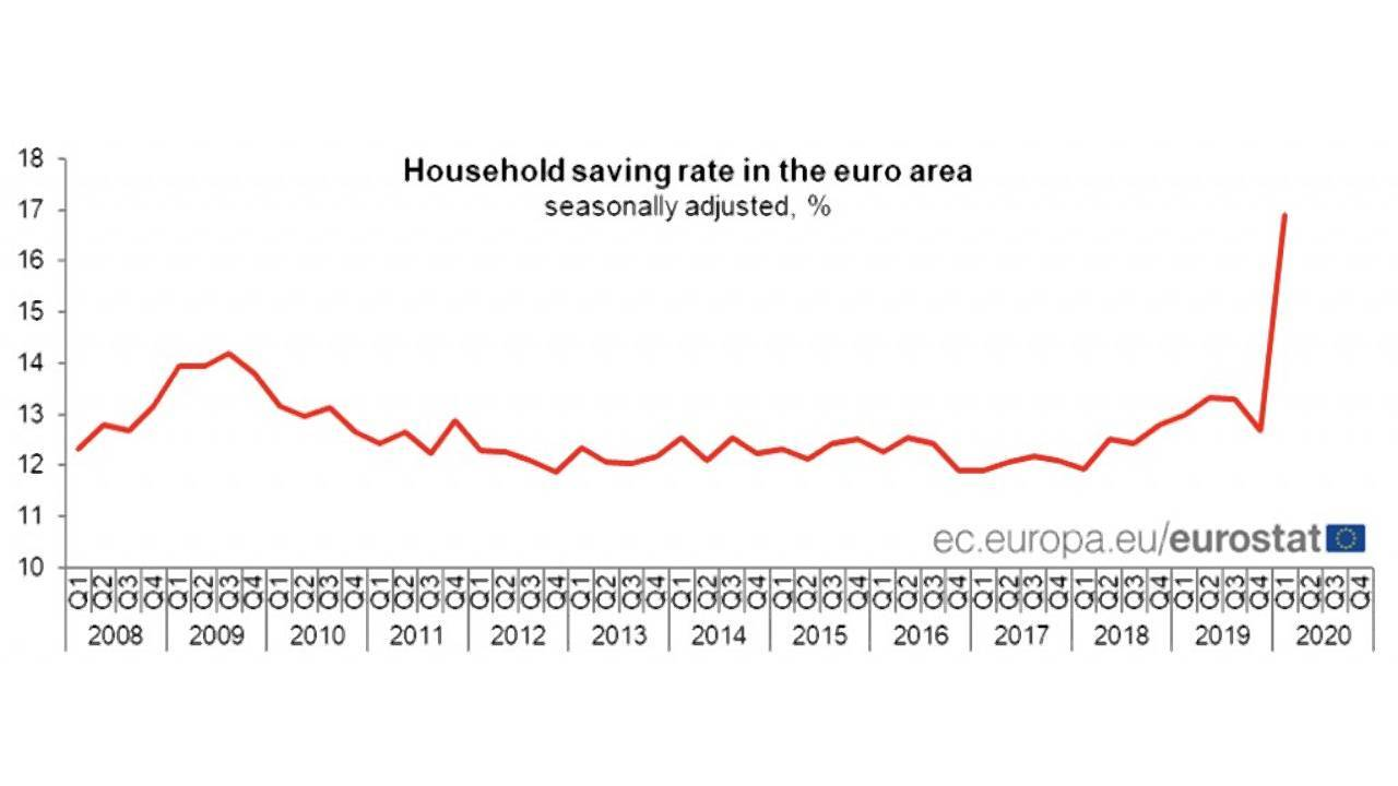 Graphique Eurostat avril 2020
