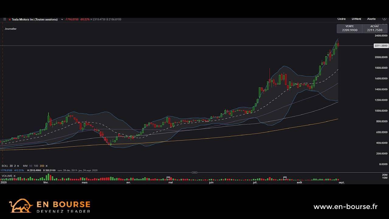 Analyse graphique de l'action Tesla Motors Inc depuis le 1er janvier 2020