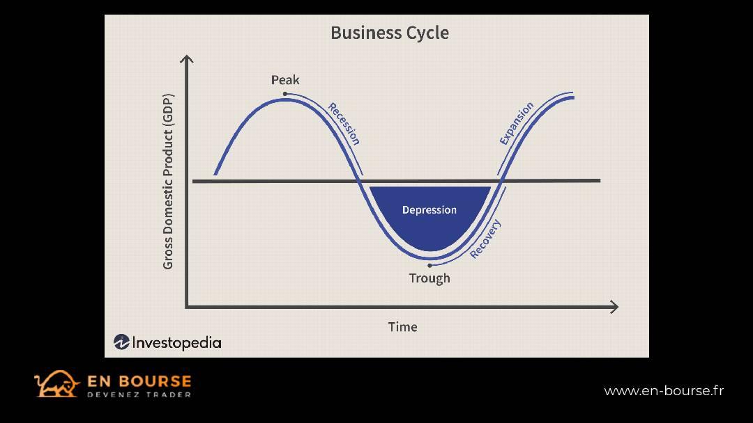 Illustration d'un cycle économique