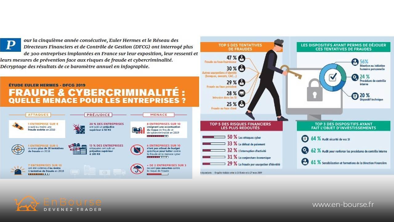 Etude 2019 sur 300 entreprises et la cybercriminalité