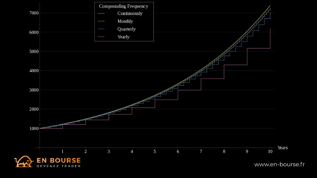 Intérêt Composé à différentes fréquences