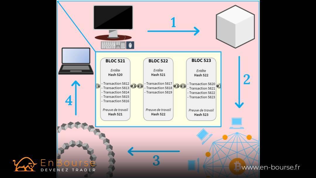 Schéma du transfert d'un Bitcoin