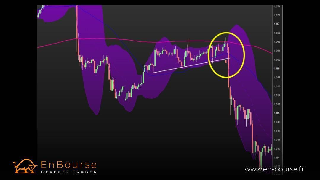 Illustration graphique d'une opportunité sur l'eur/dollar
