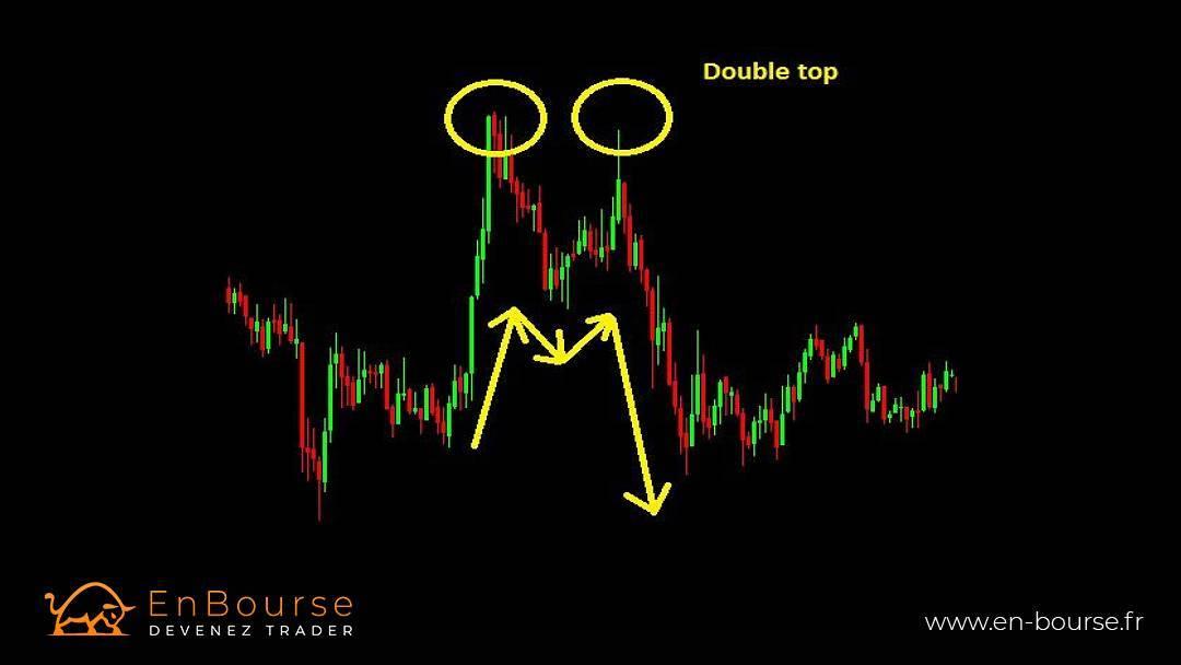 Exemple d'un double top en trading