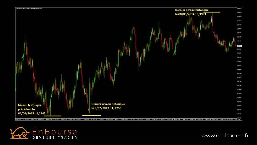 Graphie Eur/Usd en UTdaily