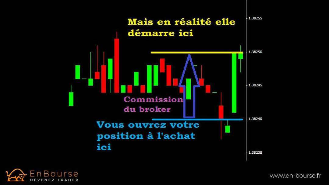 Exemple de Spread chez un broker