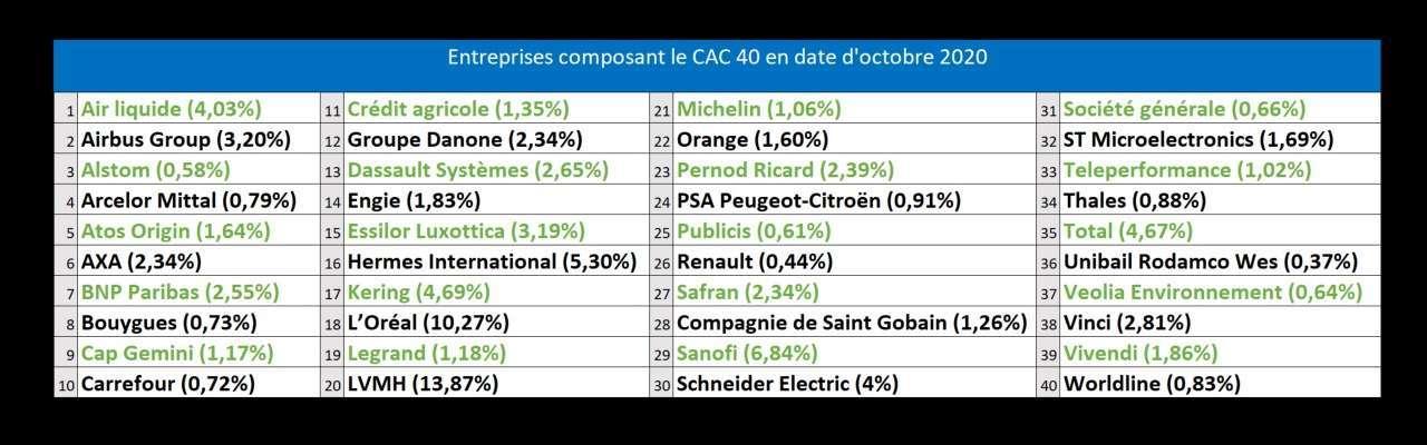 Liste des entreprises composant l'indice CAC 40