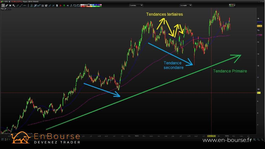 Graphique du titre orange en UT daily
