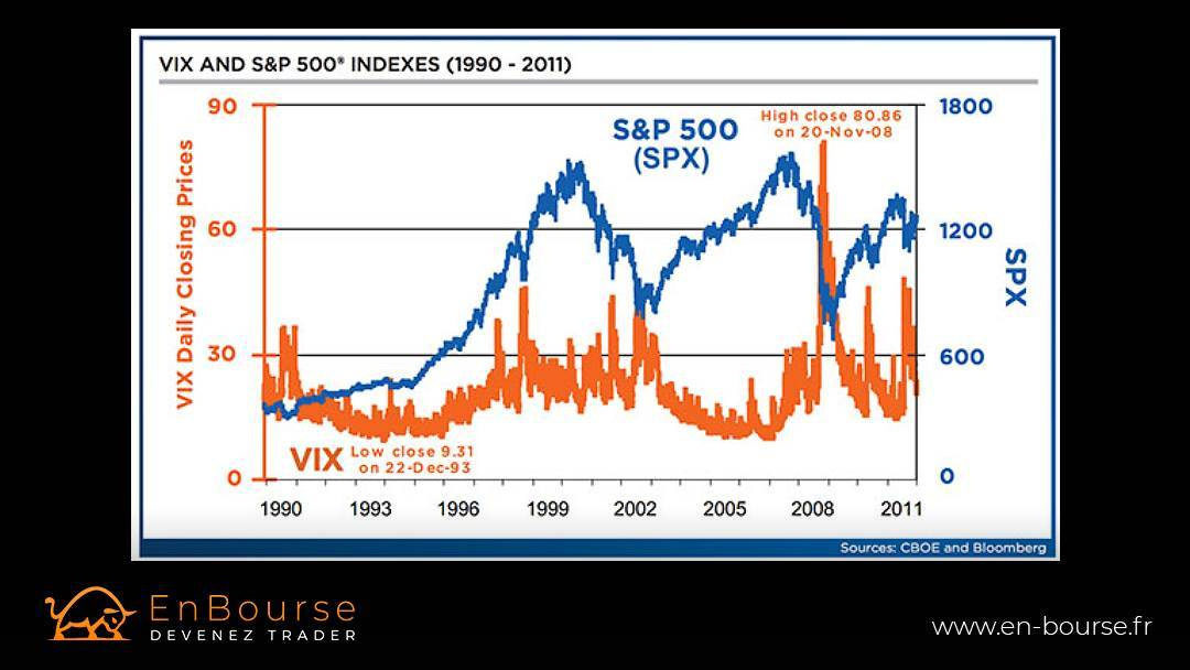 Illustration comparative du SP500 et du VIX