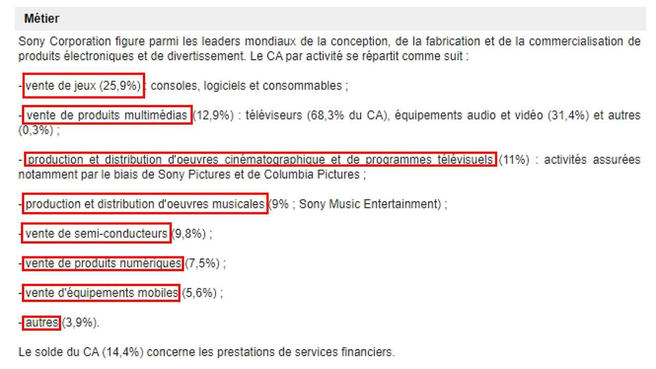 Liste des activités Sony