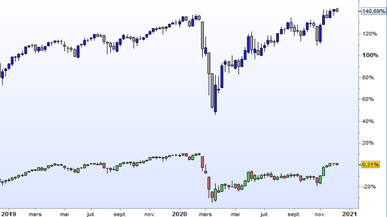 Cours CAC40 et DJIA