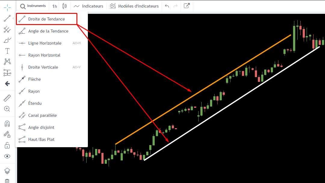 Exemple graphique de prix avec droites de tendances
