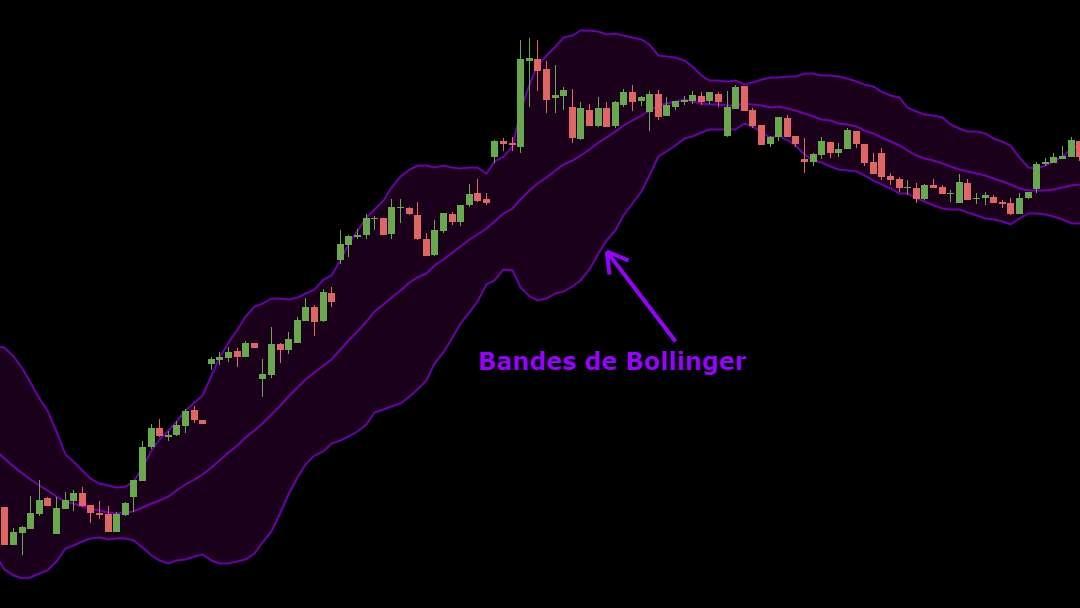 Exemple bandes de Bollinger