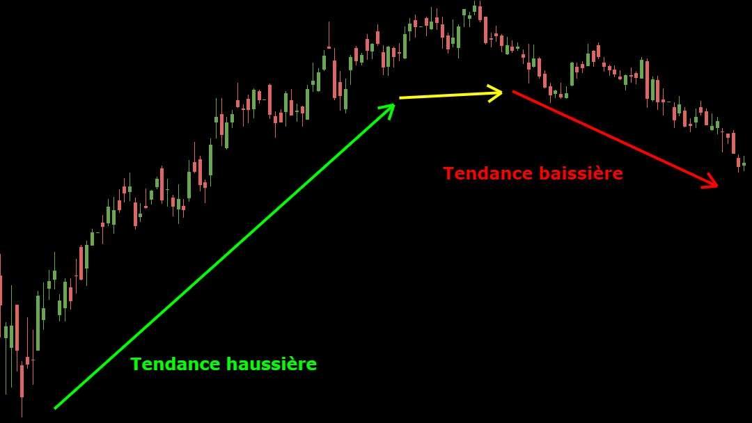 Exemple graphique tendance haussière puis baissière