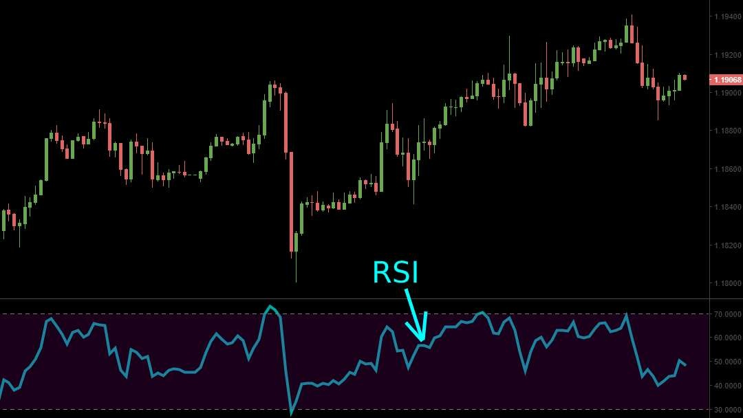 Exemple de l'indicateur RSI sur un graphique