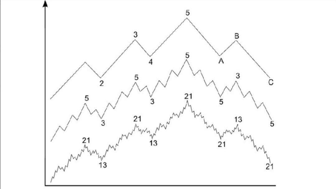 Fonctionnement indicateur graphique vagues d'Elliot