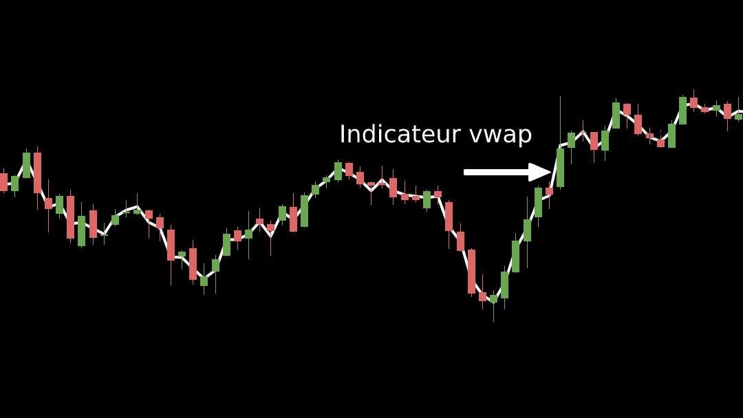 Exemple de l'affichage de l'indicateur vwap