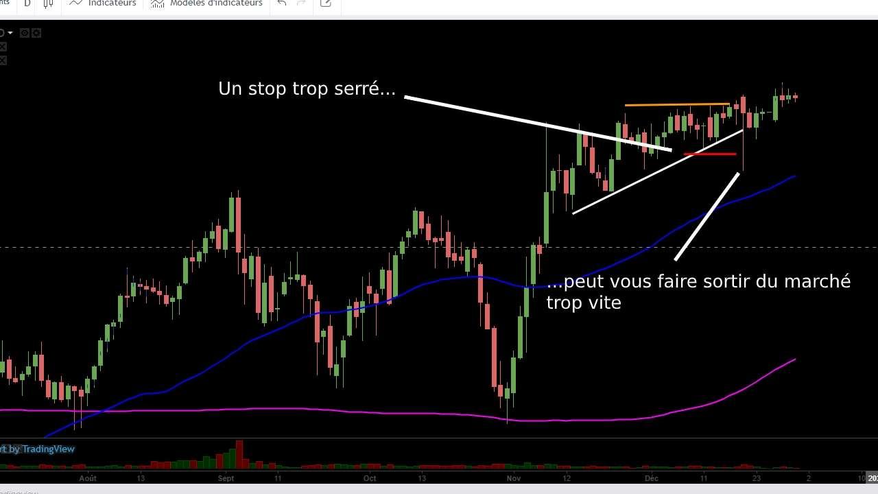 Exemple graphique de stop loss trop serré