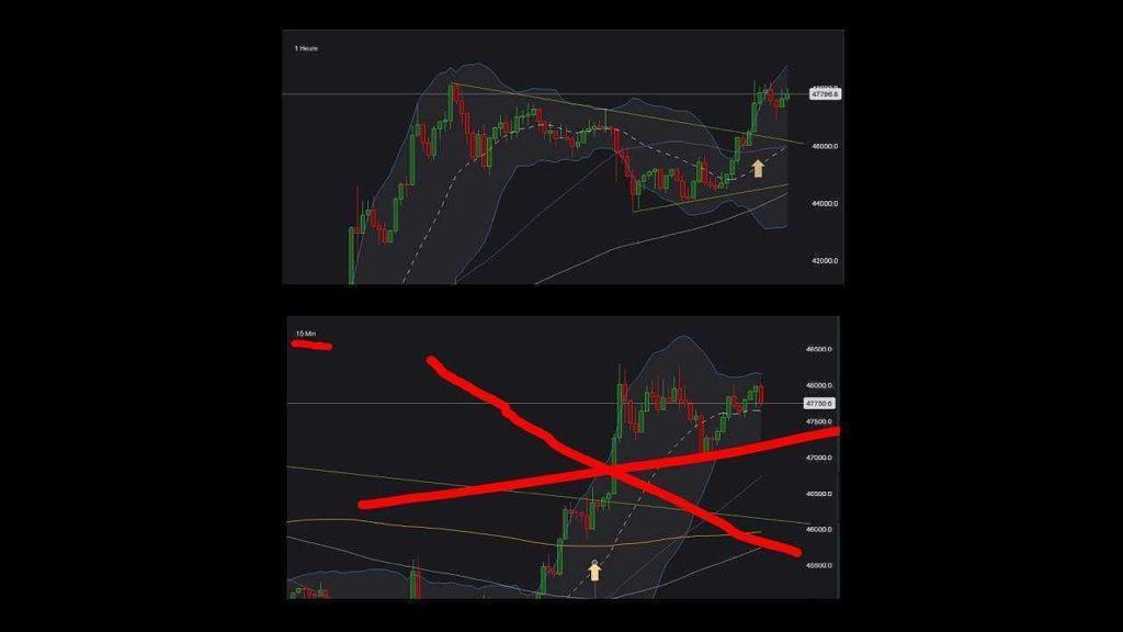 Graphique Bitcoin en UT H1 et UT M15