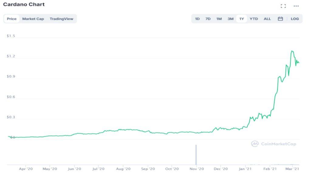 Cotation du Cardano de mars 2020 à mars 2021 - graphique de CoinMarketCap