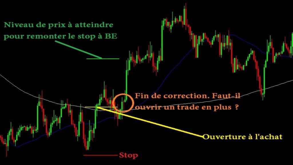 Exemple graphique de position et stop à breakeven