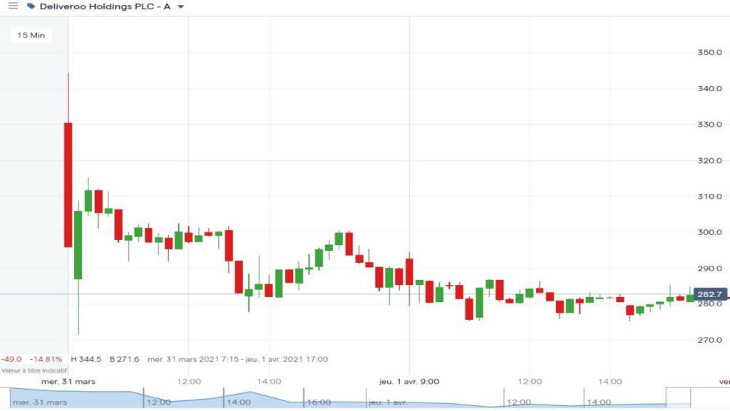 Cotation de l'action Deliveroo depuis son IPO