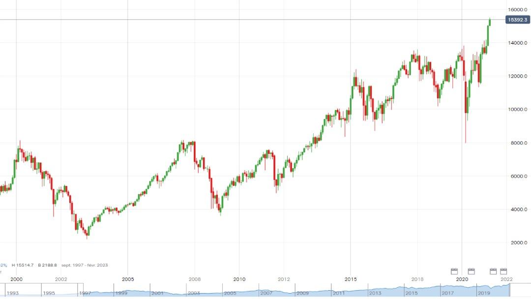 Cotation du DAX de 1999 à 2021 en monthly sur IG