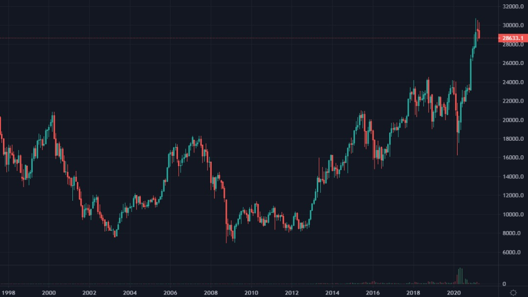 Cotation du Nikkei de 1998 à 2021 en monthly