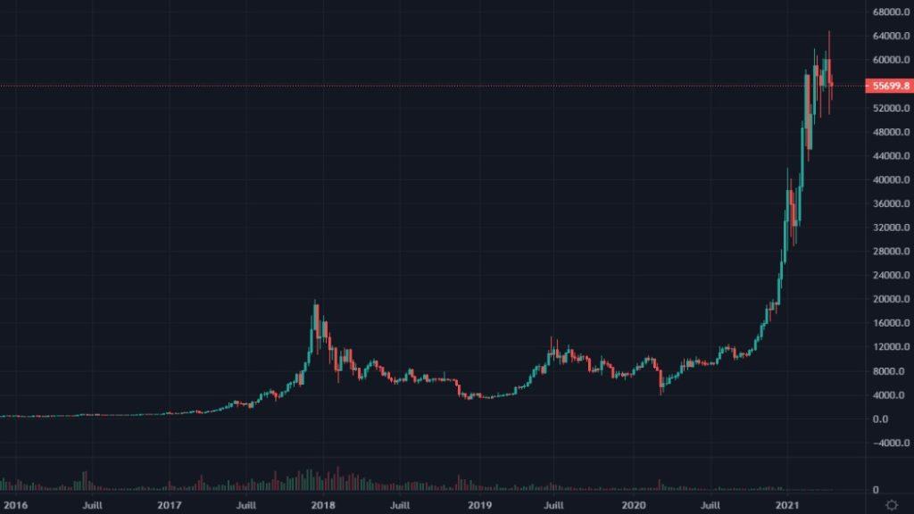 Cotation du bitcoin de 2016 à 2021 en weekly