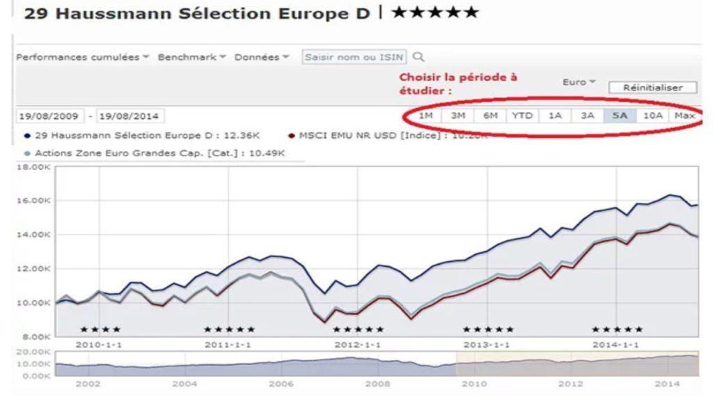 Exemple de la courbe de performance d'un fonds sur Morningstar