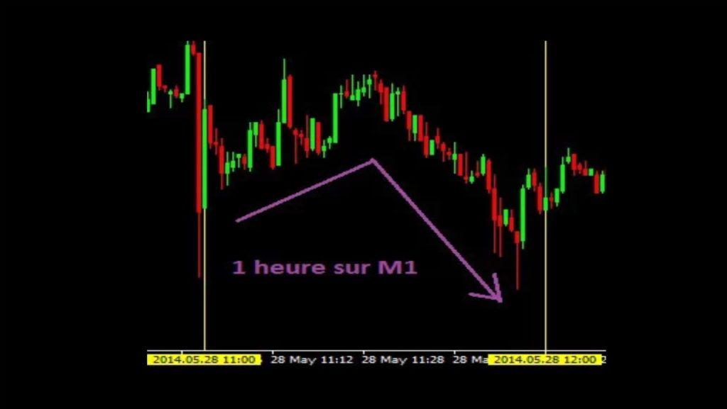 Exemple de potentiels faux signaux de trading en M1