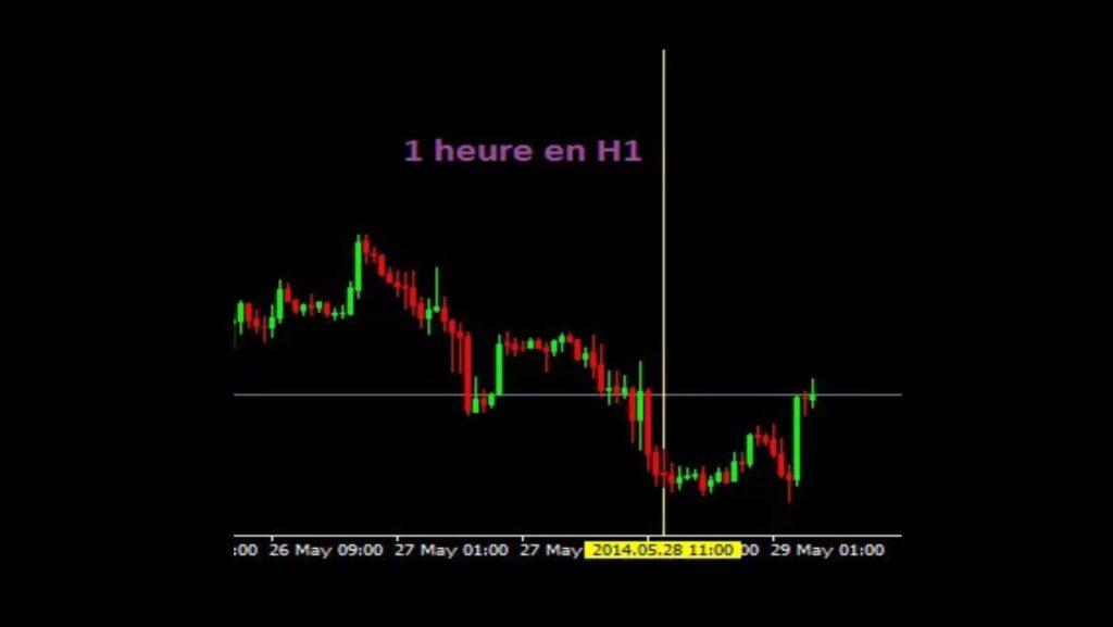 Exemple de signal de trading à observer en H1