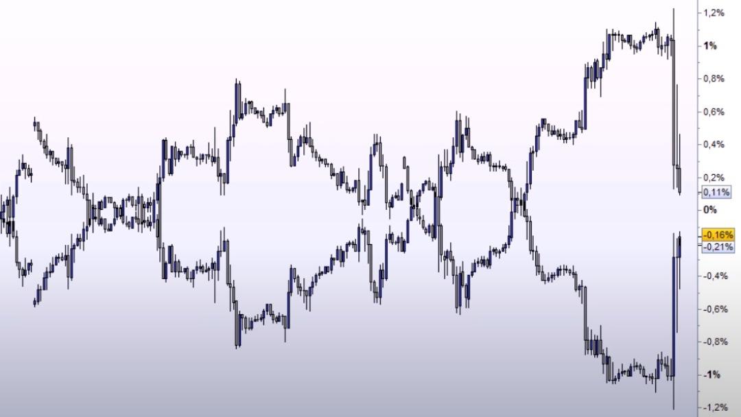 Exemple graphique de la décorrelation presque totale des paires EURUSD et USDCHF