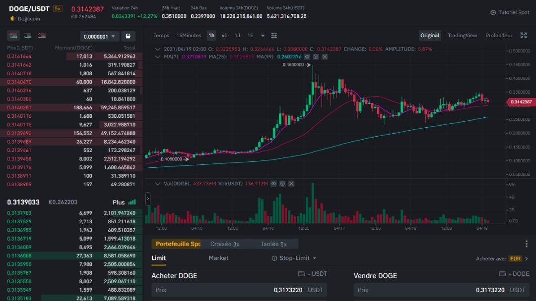 Interface de trading sur Binance