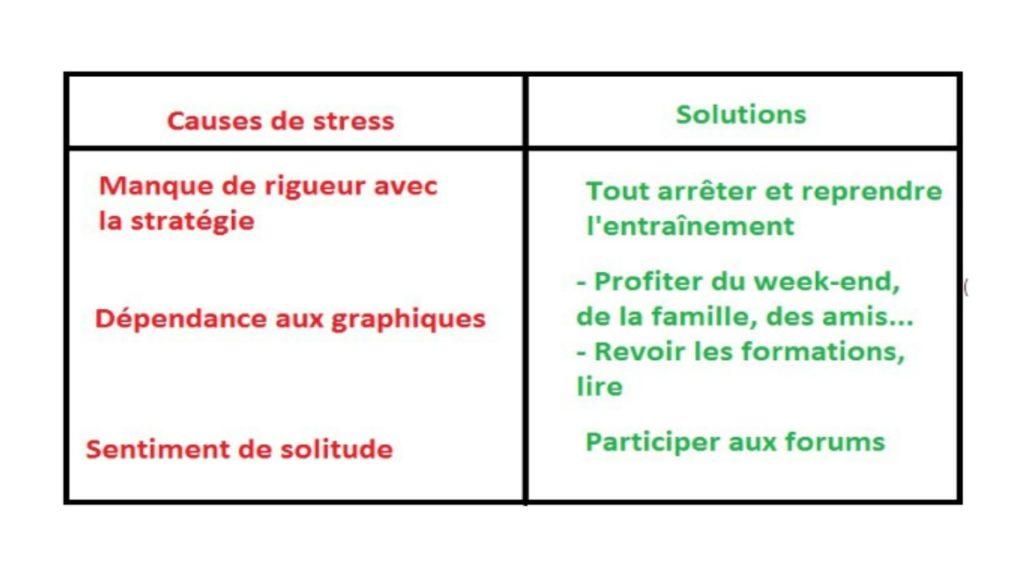 Les causes du stress en trading et les solutions possibles