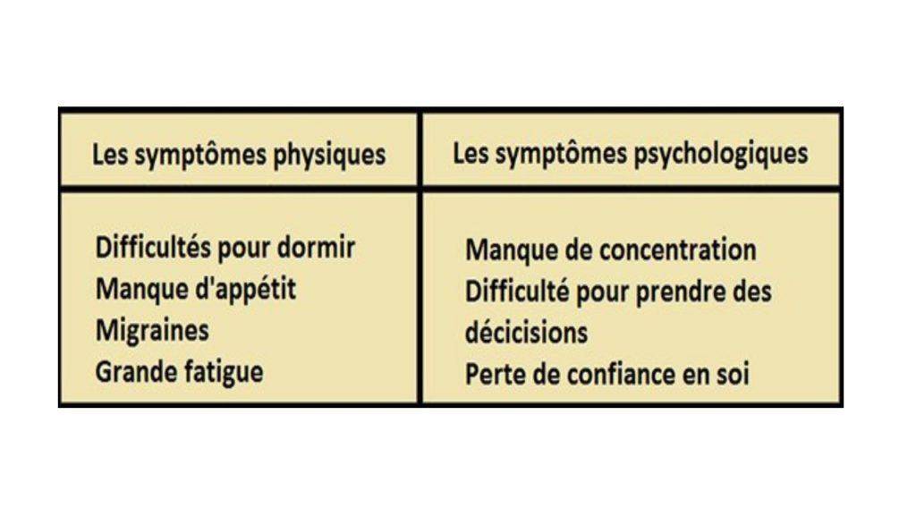 Les symptômes physiques et psychologiques du stress