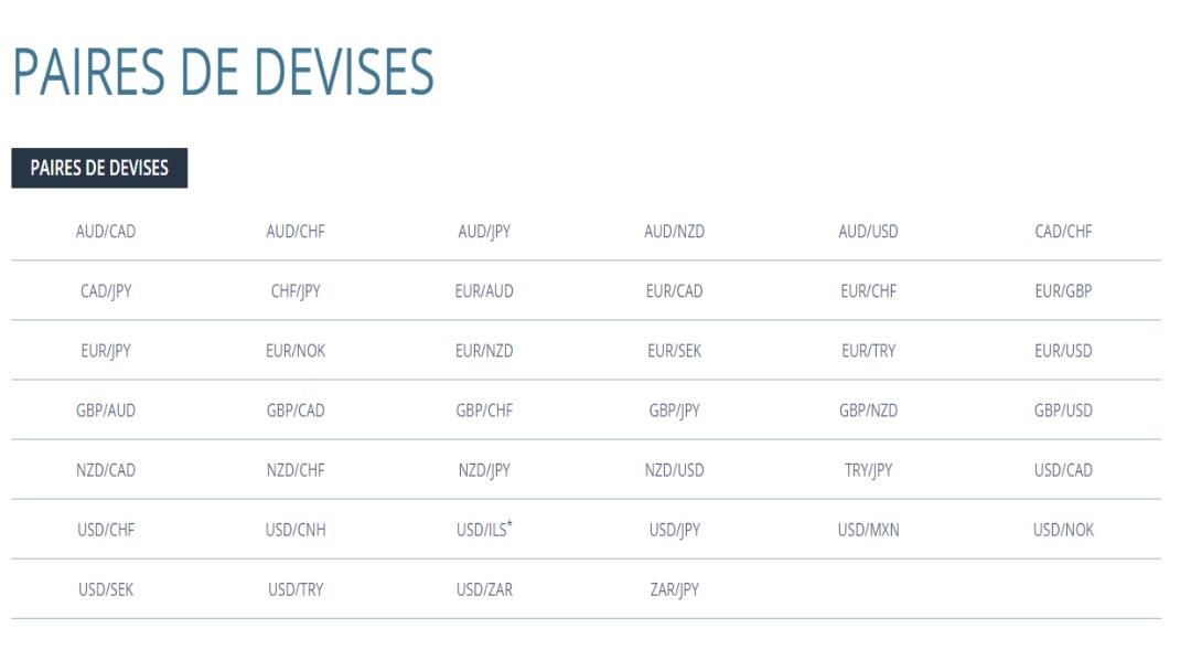 Liste des paires de devises disponibles au trading chez FXCM