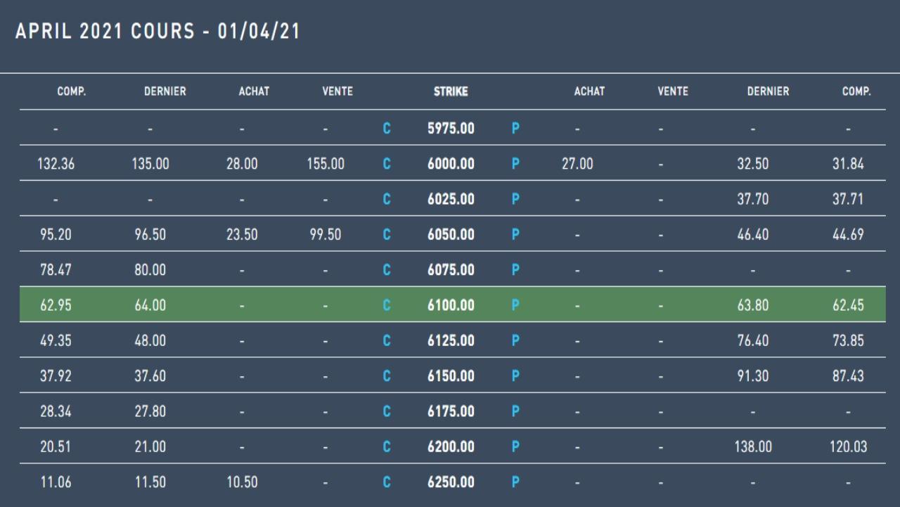 Tableau des options sur le CAC 40 source Euronext
