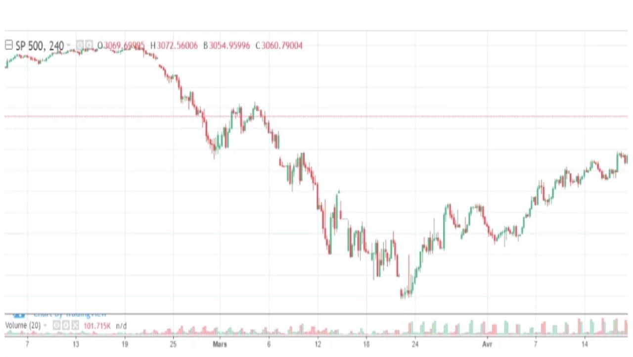 Volatilité sur le S&P 500