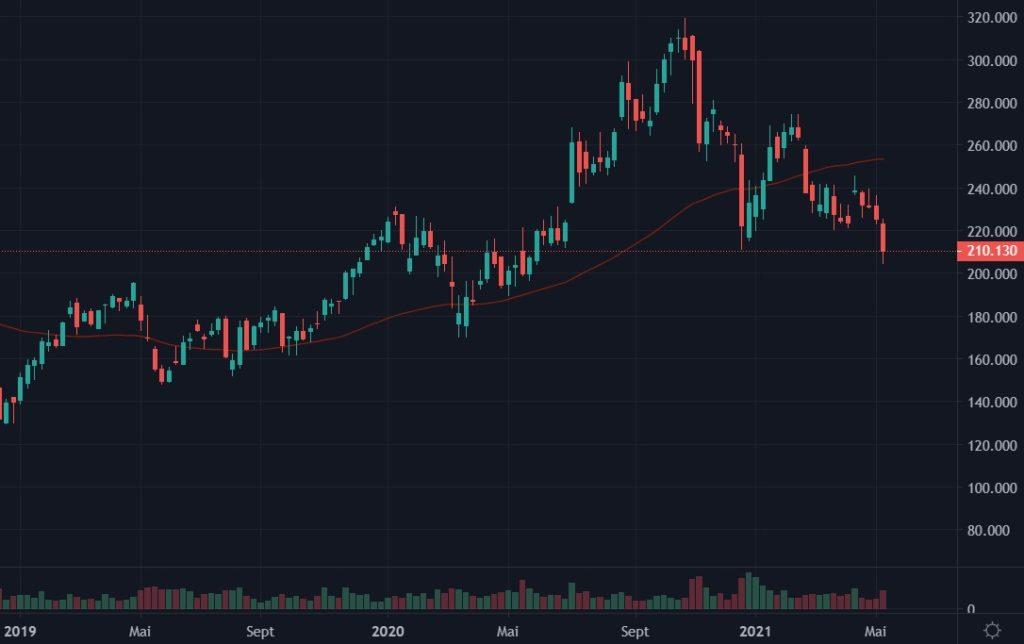 Cotation d'Alibaba Group de janvier 2019 à mai 2021 en weekly