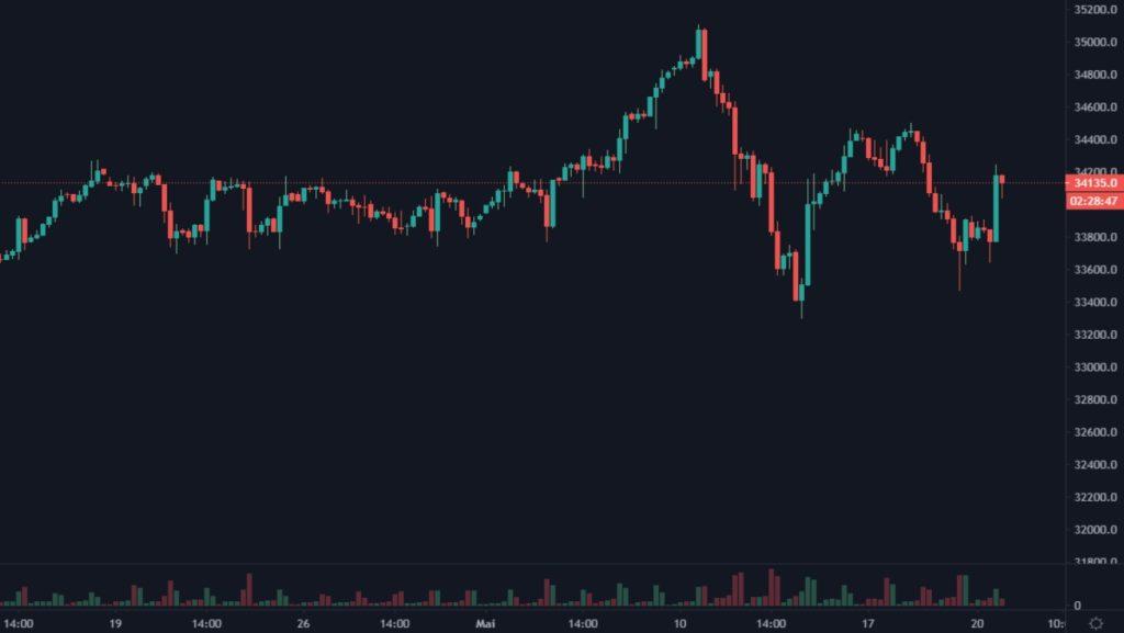 Cotation du Dow Jones du 16 avril au 20 mai 2021 en UT 4h